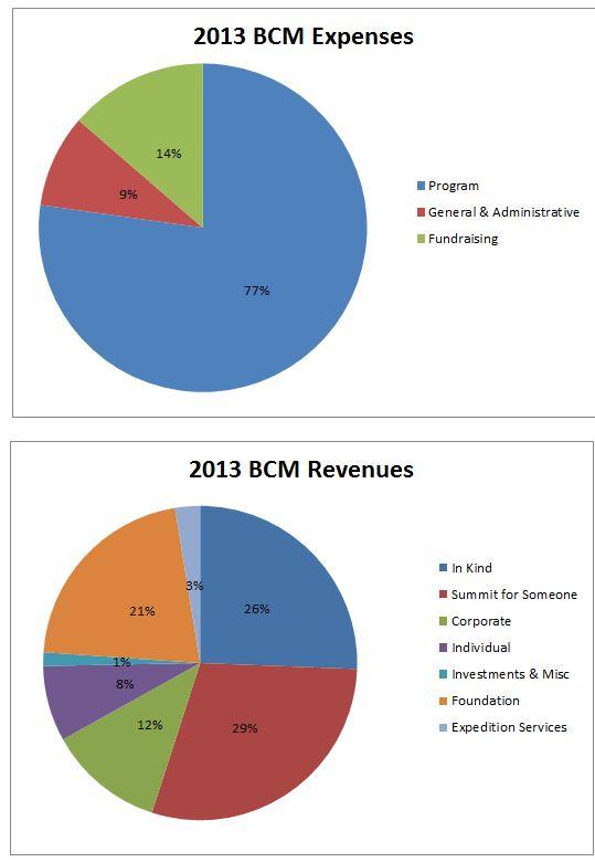 2013 Revenue & Expense